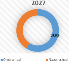 Endotracheal Tube  | Coherent Market Insights