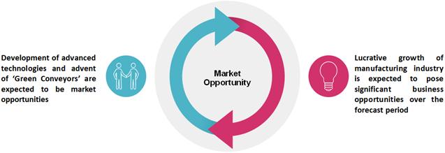 Australia Conveyor Maintenance  | Coherent Market Insights