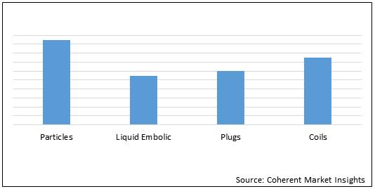 Embolization    Coherent Market Insights