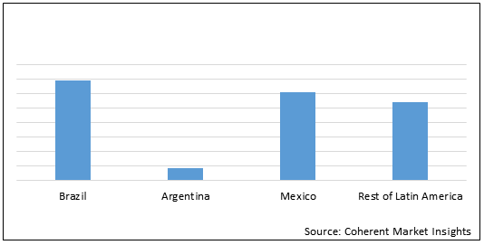 Latin America Pharmaceutical Products and CMO  | Coherent Market Insights