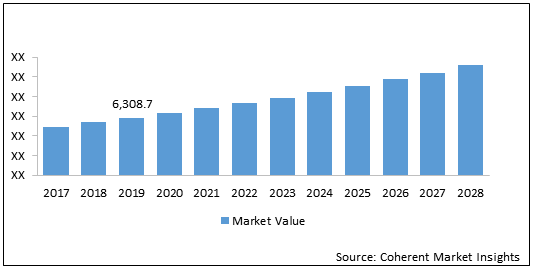 Video Conferencing  | Coherent Market Insights