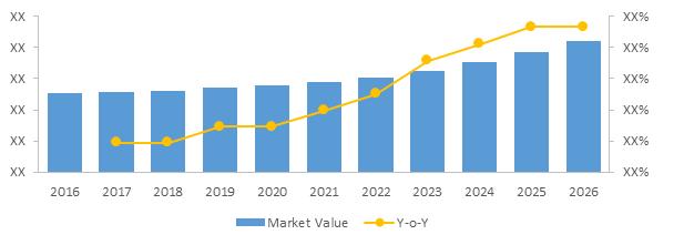 Minimally Invasive Surgical Instrument Market Size, Share Till 2026