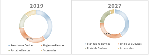 Negative Pressure Wound Therapy Devices  | Coherent Market Insights