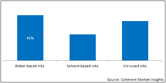 Flexographic Printing Inks  | Coherent Market Insights