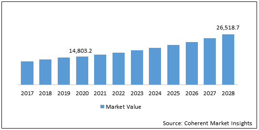Operational Technology Security  | Coherent Market Insights