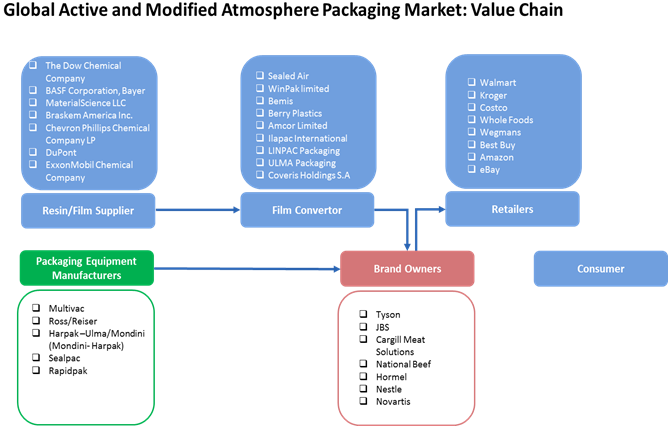 Active and Modified Atmosphere Packaging  | Coherent Market Insights