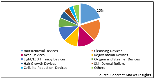 Beauty Devices  | Coherent Market Insights