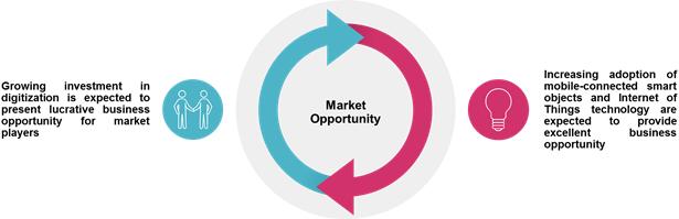 Mobile Application  | Coherent Market Insights