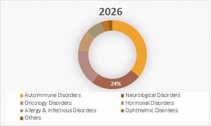 Subcutaneous Drug Delivery  | Coherent Market Insights