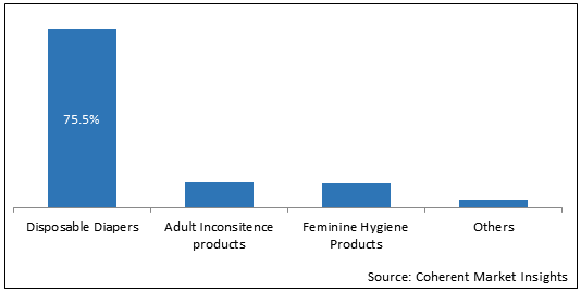 Super Absorbent Polymers  | Coherent Market Insights