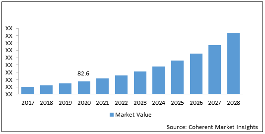 4D Printing  | Coherent Market Insights