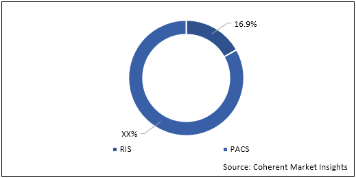 PACS and RIS  | Coherent Market Insights