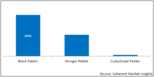 India Pallets  | Coherent Market Insights