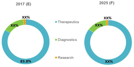Biopharmaceuticals and Biomedicine  | Coherent Market Insights