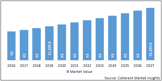 Patient Monitoring Devices  | Coherent Market Insights