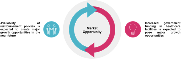 Patient Throughput and Capacity Management  | Coherent Market Insights