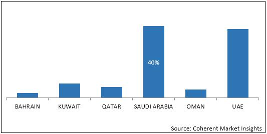 GCC Ecotourism  | Coherent Market Insights