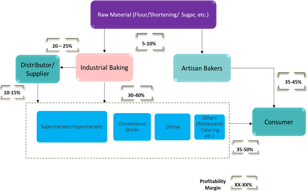 Frozen Pastries  | Coherent Market Insights