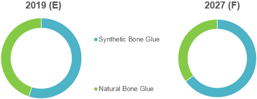 Bone Glue  | Coherent Market Insights