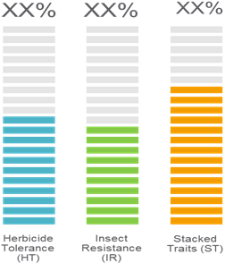 Genetically Modified Crops  | Coherent Market Insights