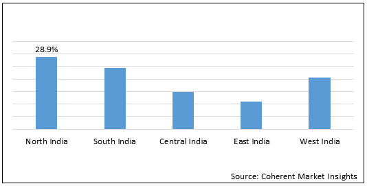 India Orthopedic Braces & Support, Casting & Splints  | Coherent Market Insights