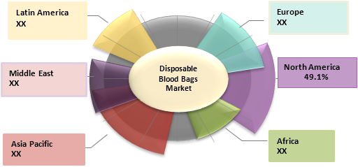 Disposable Blood Bags  | Coherent Market Insights
