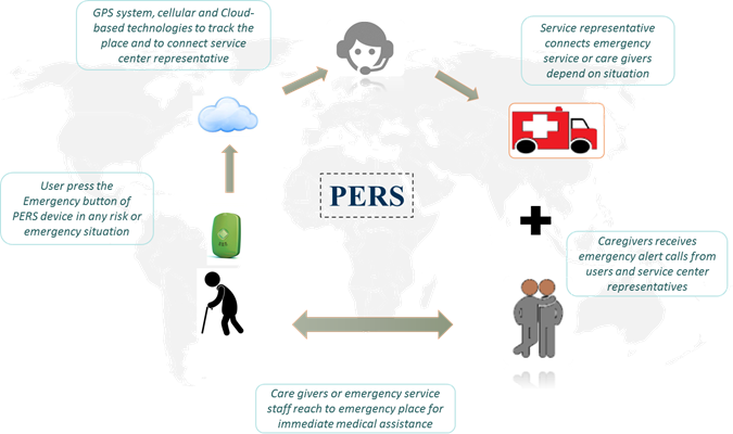 Personal Emergency Response Systems  | Coherent Market Insights