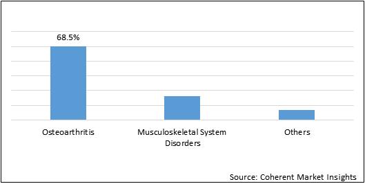 Europe Allogeneic Human Chondrocyte  | Coherent Market Insights