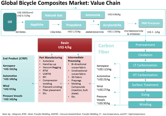 Bicycle & Components  | Coherent Market Insights
