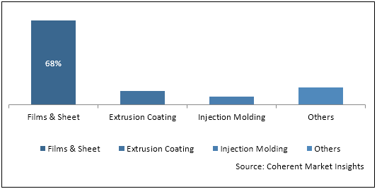 Low Density Poly Ethylene (LDPE)  | Coherent Market Insights