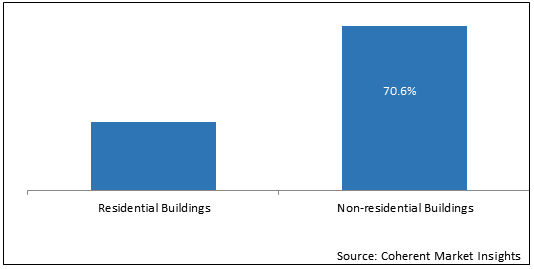 Cladding Systems  | Coherent Market Insights
