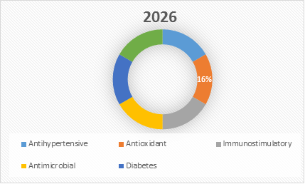 Bioactive Peptide    Coherent Market Insights