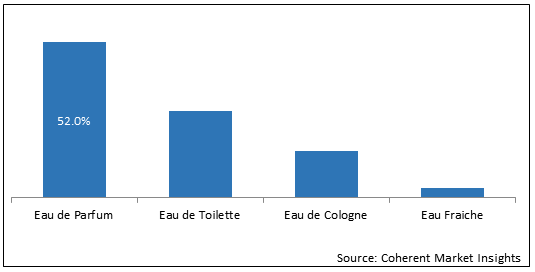 Perfume  | Coherent Market Insights