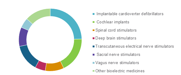 Bio-Electric Medicine  | Coherent Market Insights