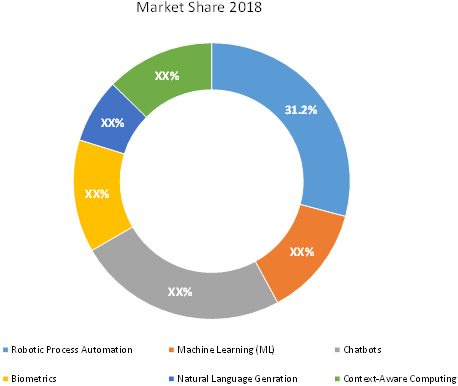 Hyper Automation    Coherent Market Insights