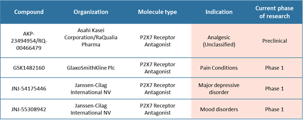P2X7 Receptor Antagonists  | Coherent Market Insights