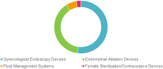Gynecological Devices  | Coherent Market Insights