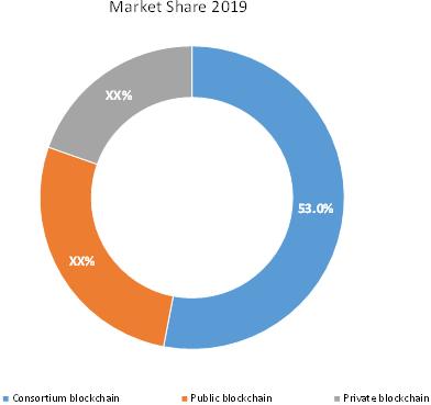 Blockchain Technology  | Coherent Market Insights