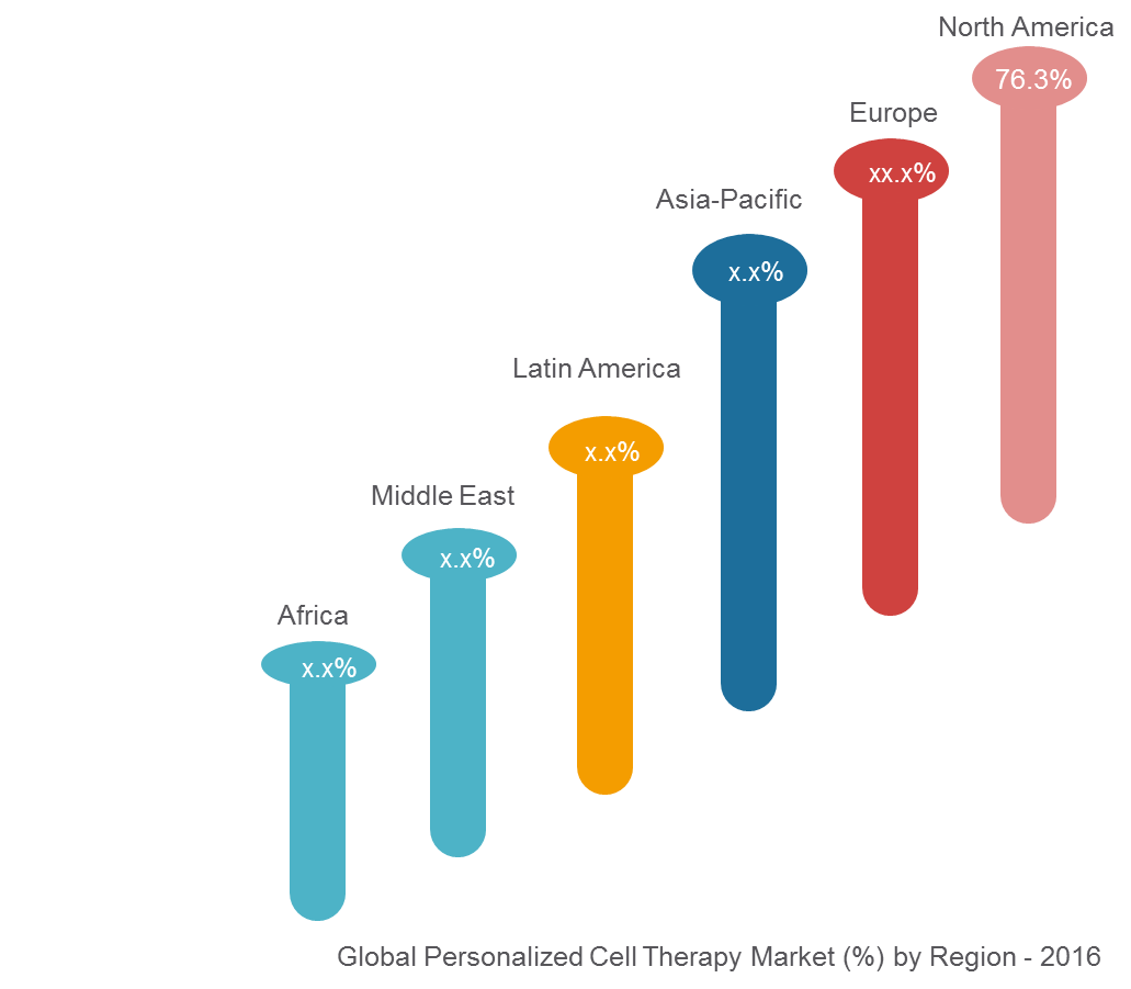 Personalized Cell Therapy Market | Coherent Market Insights