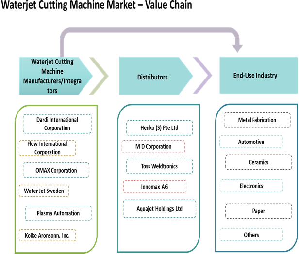 Waterjet Cutting Machine  | Coherent Market Insights