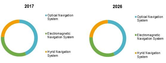 surgical navigation system market
