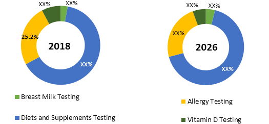 Nutrition Testing In Women and Children  | Coherent Market Insights