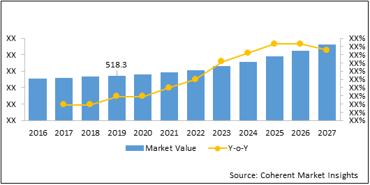 Biotechnology  | Coherent Market Insights