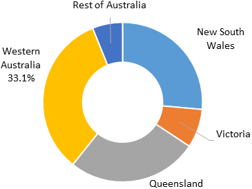 Australia Nitric Acid  | Coherent Market Insights