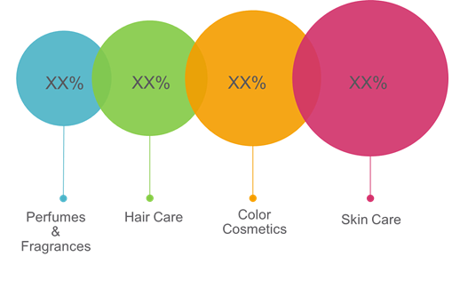 Coffee Beauty Products  | Coherent Market Insights