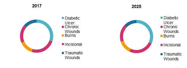 digital wound management devices market