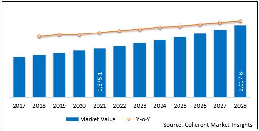 Artificial Bone    Coherent Market Insights