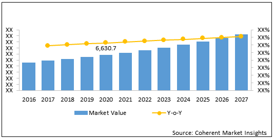 Spinal Cord Injury Therapeutics  | Coherent Market Insights