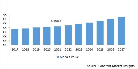 Force Sensor  | Coherent Market Insights