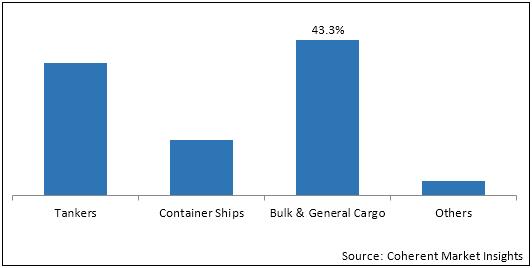 Bunker Fuel    Coherent Market Insights